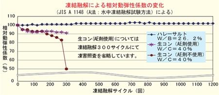 凍結融解による相対動弾性係数の変化