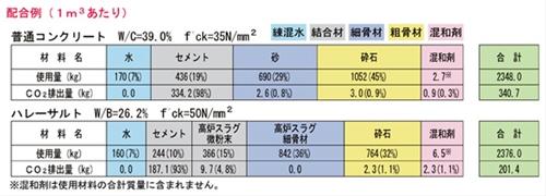 普通コンクリートとハレーサルトの比較