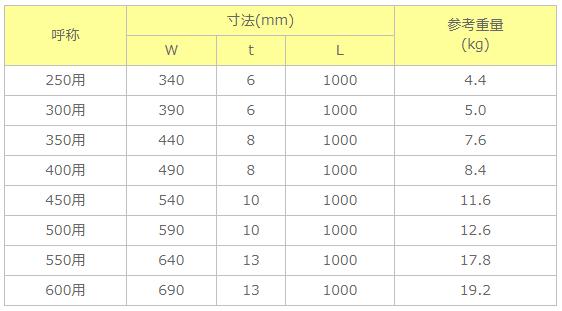 KCフォーム寸法・重量表