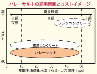 ハレーサルトの適用範囲とコストイメージ