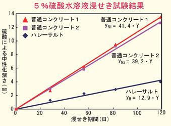5%硫酸水溶液浸せき試験結果