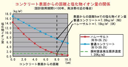 コンクリート表面からの距離と塩化物イオン量の関係